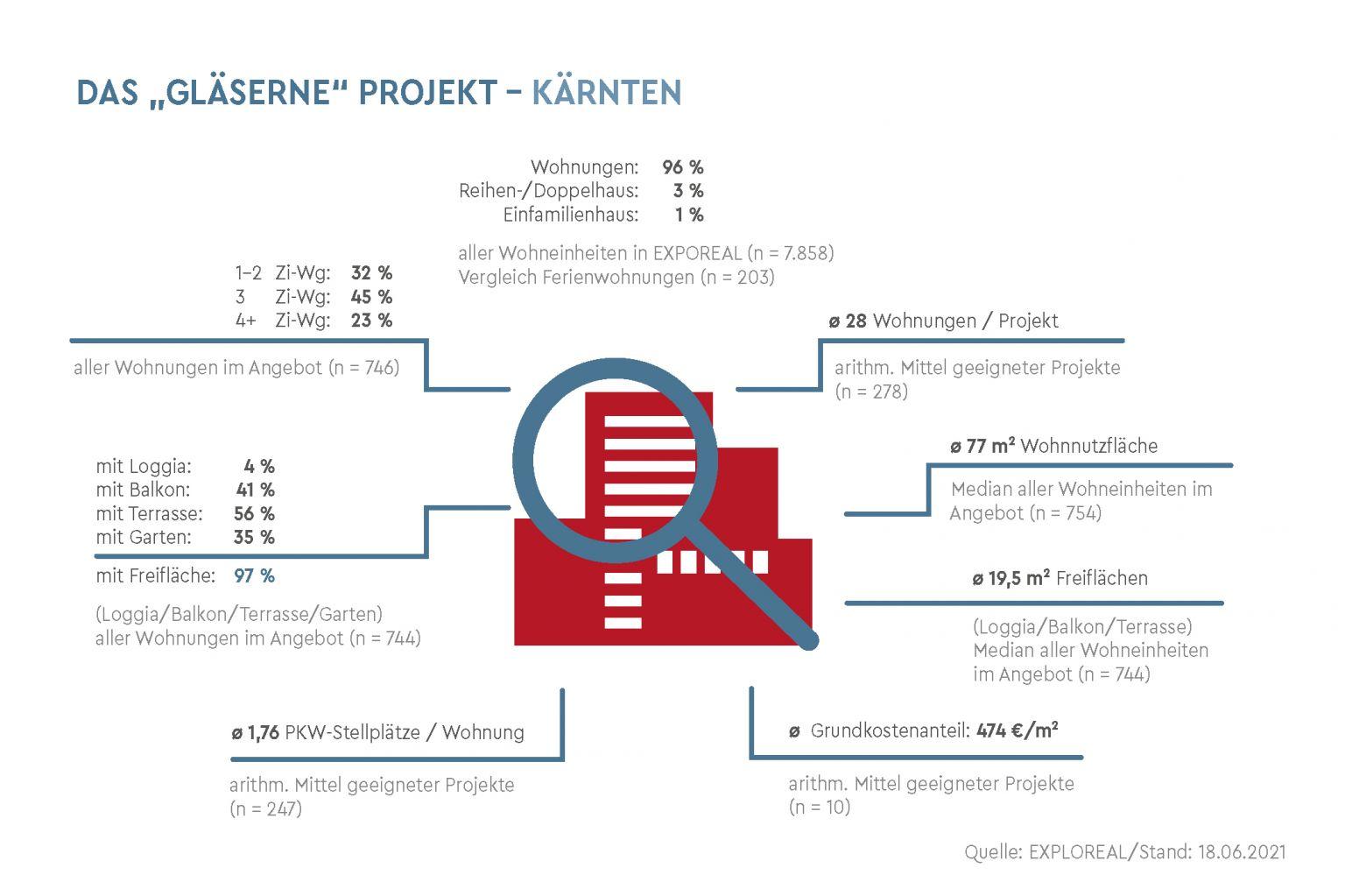 Kärnten – Wohnprojekte in der Pipeline