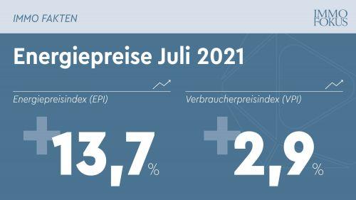 Energiepreise für österreichische Haushalte steigen