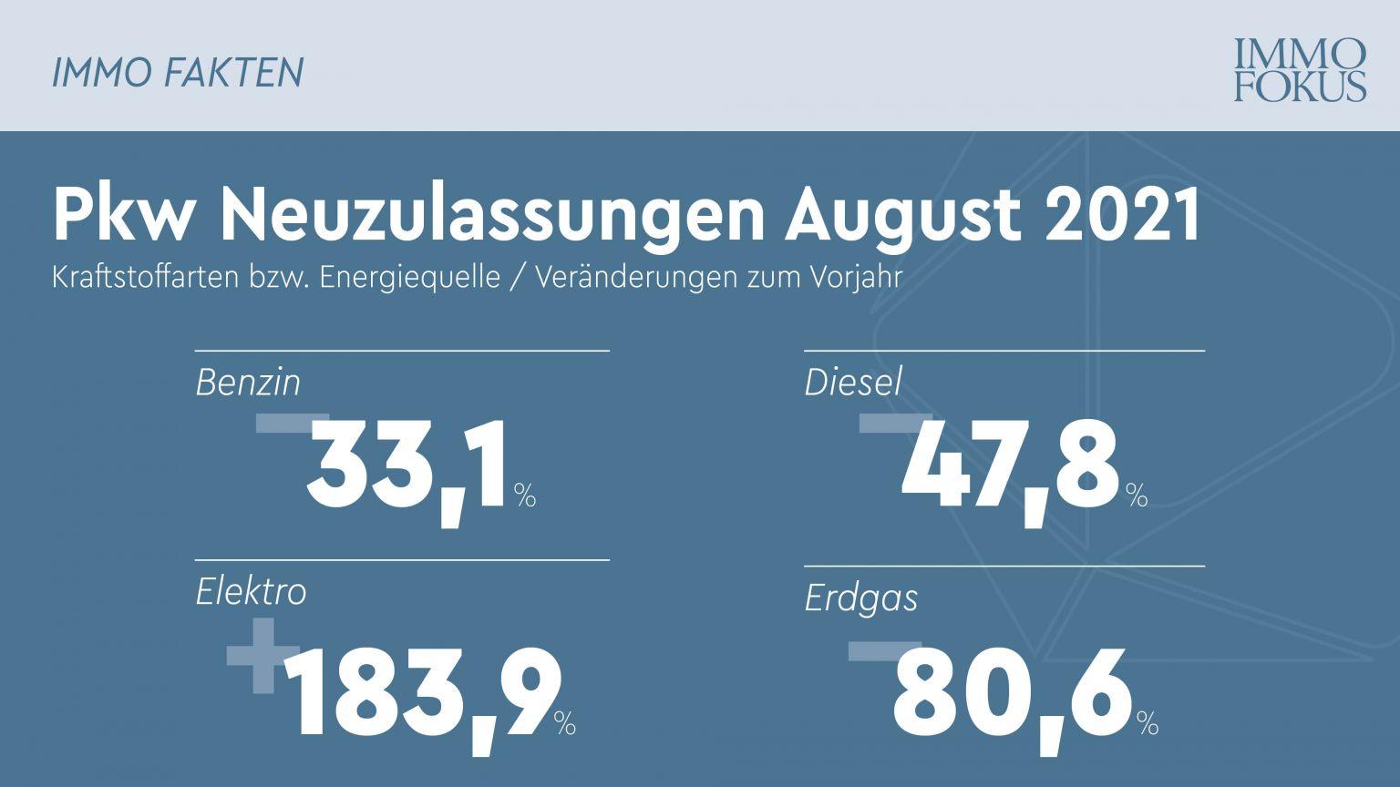 Pkw-Neuzulassungen: Anteil der alternativ angetriebenen Pkw erstmals vor Benzin und Diesel
