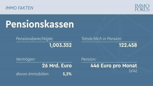Erstmals eine Million Pensionsberechtigte in den Pensionskassen