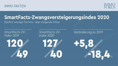 SmartFacts-Zwangsversteigerungsindex 2020