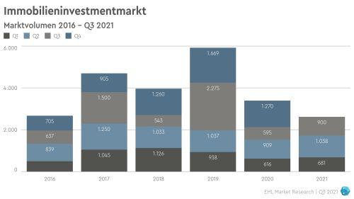Pandemie prägt das Investmentjahr 2021