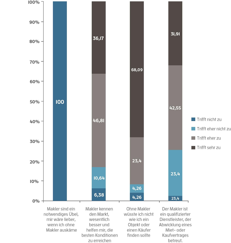 Die Marke Makler: Durch Vertrauen zum Unternehmenserfolg